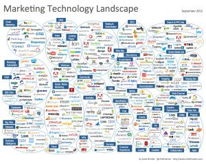 courtesy: Chief Martech