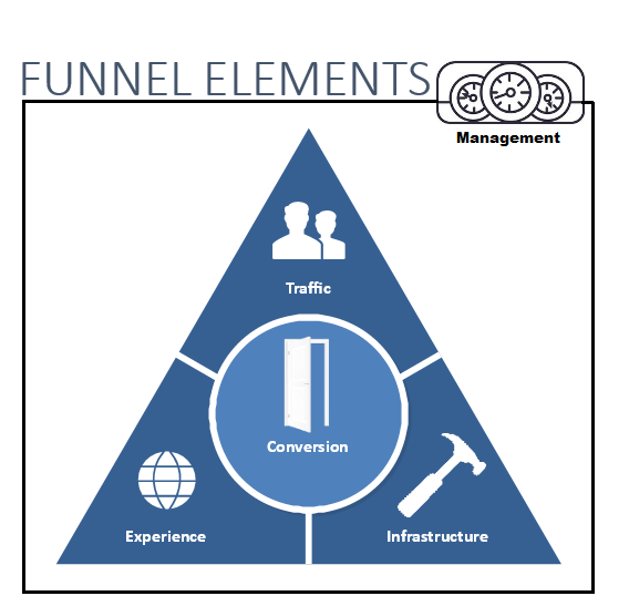 Whole Funnel