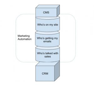 Overview of Marketing Automation