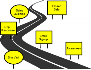 Customer journey signs