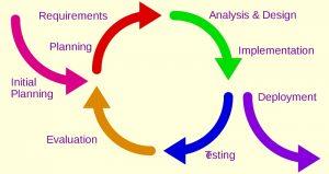 CRO Iterative development model