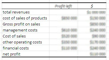 financial calculation ROI content