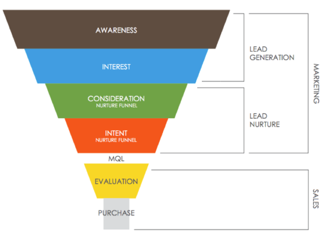 generating nurturing closing funnel
