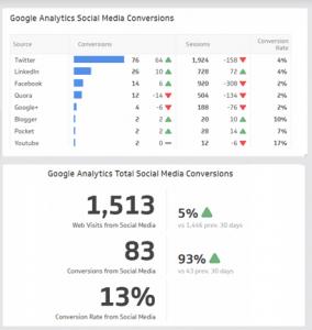 social media dashboard analytics