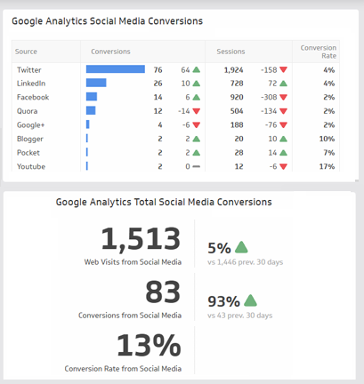 social media dashboard analytics